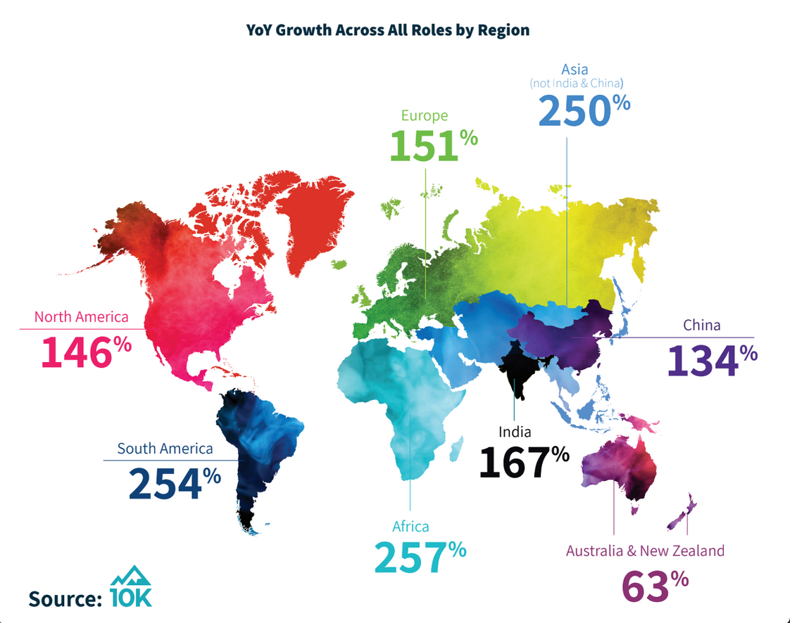 YoY Growth for Salesforce Talent Supply