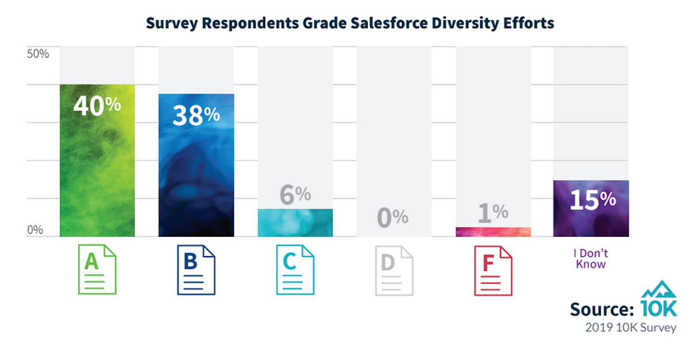 The ecosystem gives top grades to Salesforce for diversity efforts