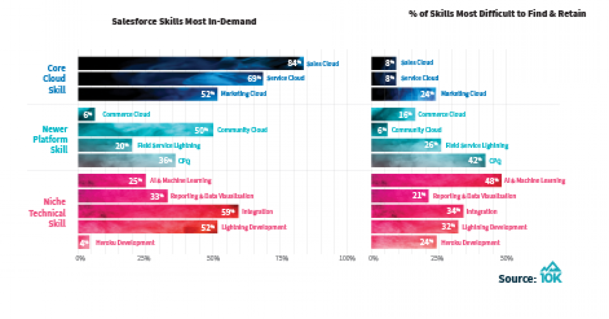 Skills-Demand-For-blog